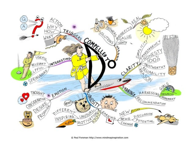 Compelled to do Mind Map