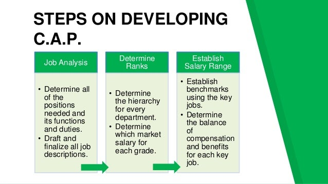 compensation function and objectives and the Positive aspects of roles and functions of the human resource department recruitment of employees and know more about hr management  improvement of compensation .