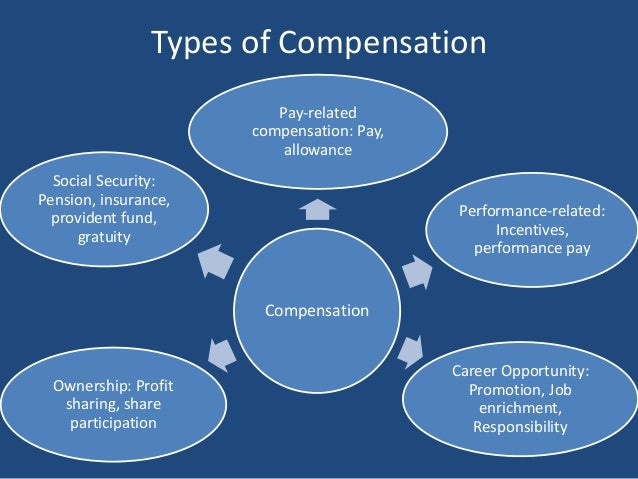 Compensation Management In Nepal