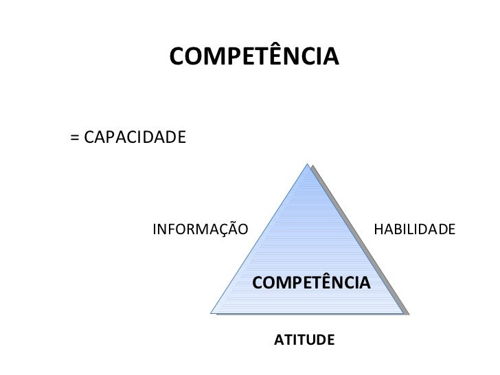 COMPETÊNCIA = CAPACIDADE INFORMAÇÃO HABILIDADE ATITUDE COMPETÊNCIA