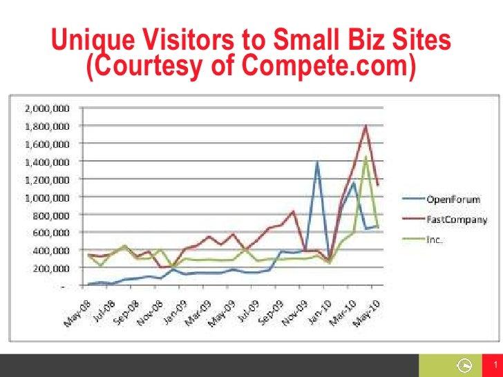 Unique Visitors to Small Biz Sites(Courtesy of Compete.com)<br />1<br />