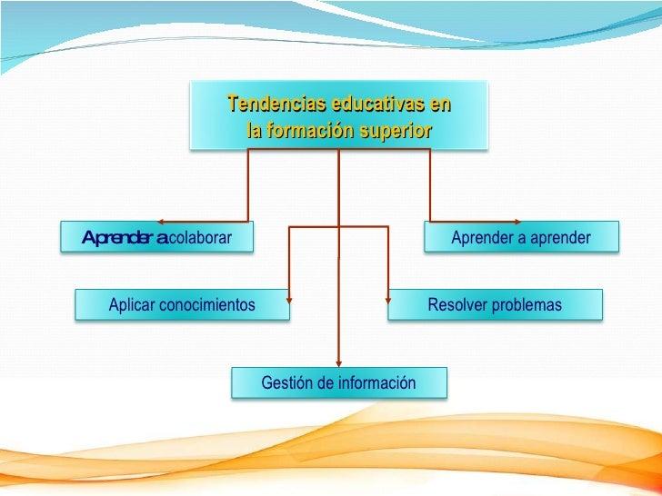 Tendencias educativas en la formación  superior Aprender a  colaborar Aprender a aprender Aplicar conocimientos Resolver p...