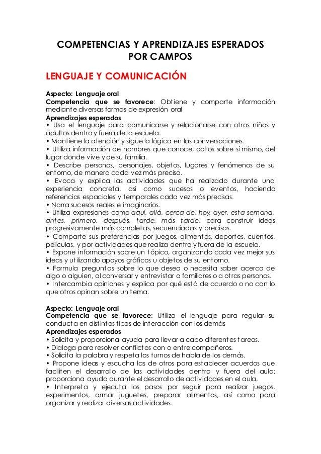COMPETENCIAS Y APRENDIZAJES ESPERADOS POR CAMPOS LENGUAJE Y COMUNICACIÓN Aspecto: Lenguaje oral Competencia que se favorec...