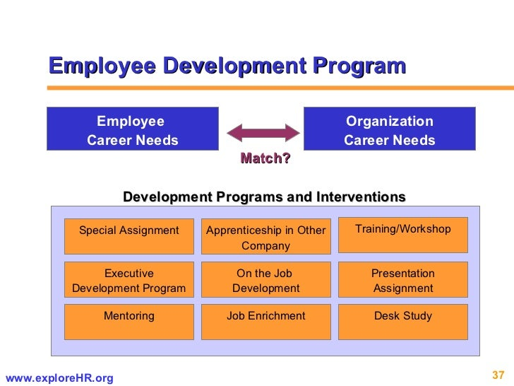 training and development programs performance and Purpose of employee training and development process in hrm individual employees can be evaluated by comparing their current skill levels or performance to the organization's performance standards or training programs should be designed to consider the ability of the employee to.
