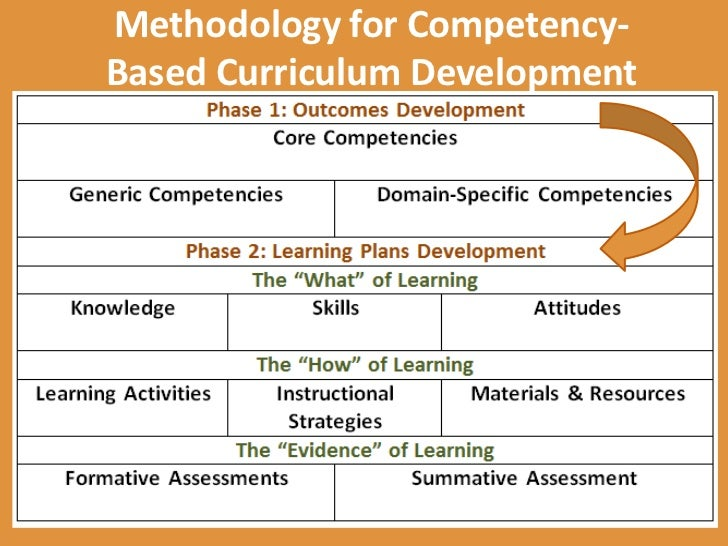 competency based curriculum as a means for linking the outcomes of hi u2026