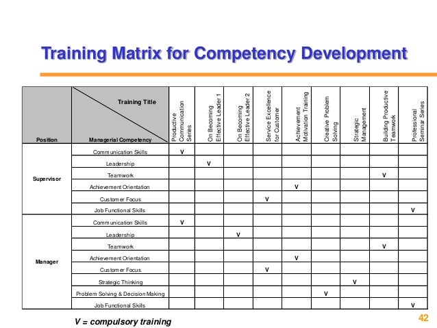 is communication competency a skill or In a survey by sunny giles, president of quantum leadership group, of 195  leaders in 15 countries, six of the top 10 leadership competencies.