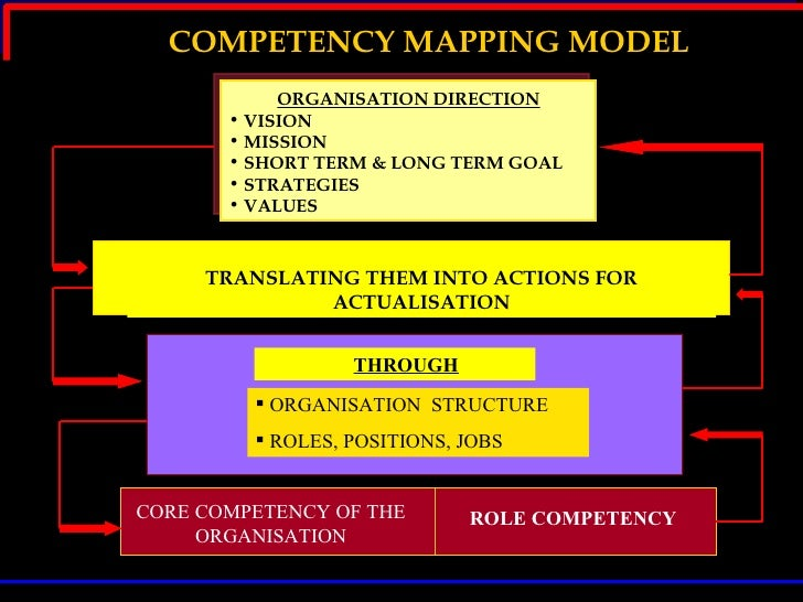 competency mapping in hrm pdf