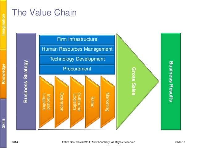 "similarities between supply chain and chain value How do lean, agile, and ""leagile"" supply chain strategies compare lean is an approach that ""identifies the value inherent in specific products."