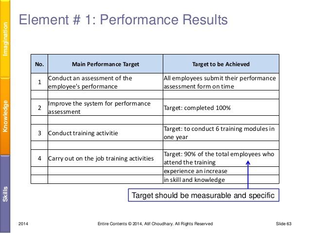 evaluation of formal assessment