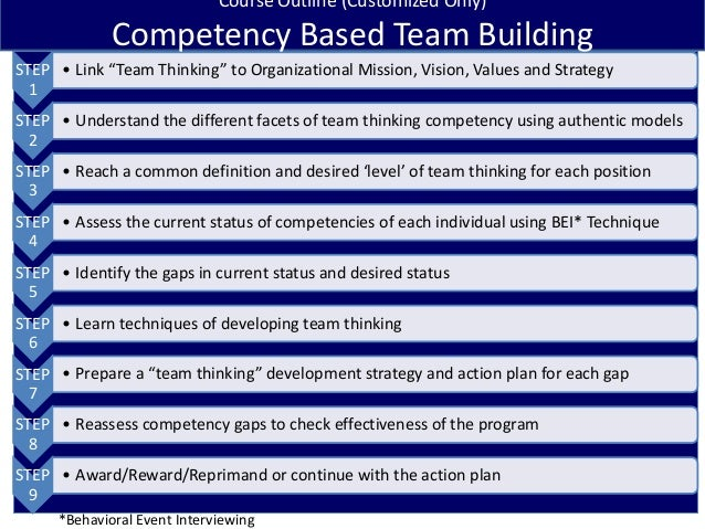 Competency based team building genzee solutions
