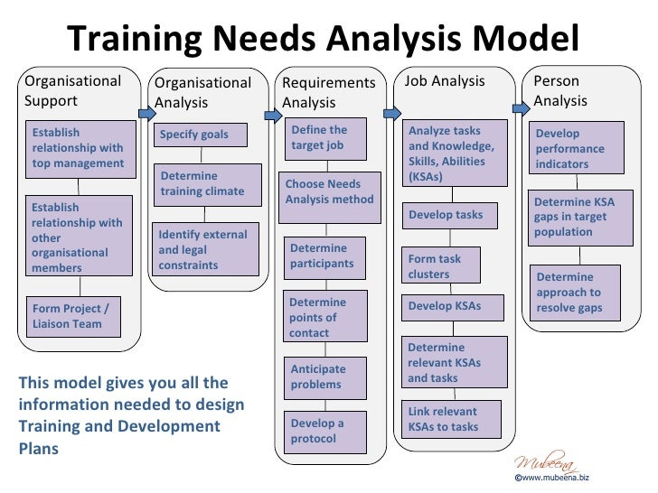 Sample business plan training