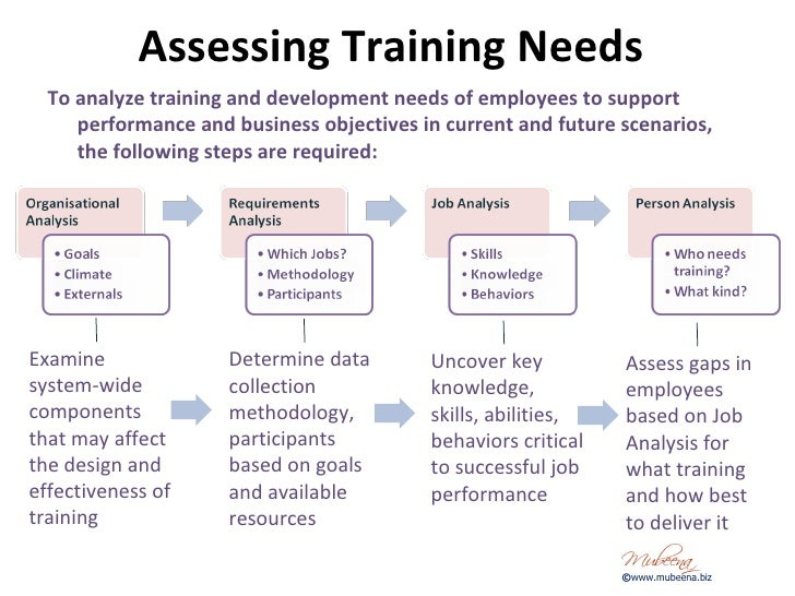 needs analysis training and development The learning and development needs analysis is designed to be used in conjunction with the techne learning and development log, but can be used.