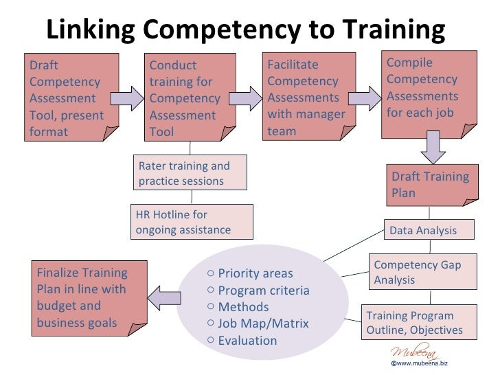 Competency Based Training And Development