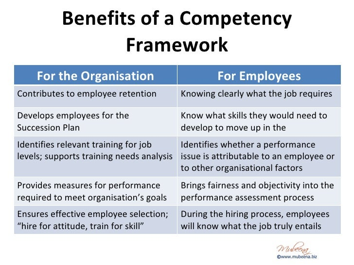 personal skills require for organizational objectives Personal organization skills are necessary to succeed in school and the workplace, and can help you become more efficient, more productive and happier these skills include prioritizing, preparation, designating a work space and scheduling free time.