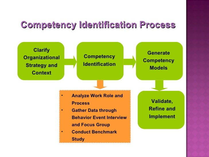 competency mapping research papers Competency mapping: a tool for organizational research methodology objectives of the paper 1 to understand the concept of competency and competency mapping.