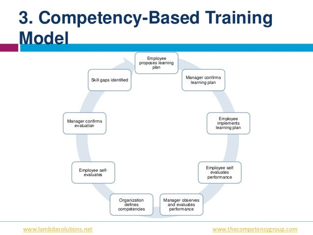 competency based training What is competency based assessment 7 reasons competencies are great  reduced training costs because learning and development can occur on the job.