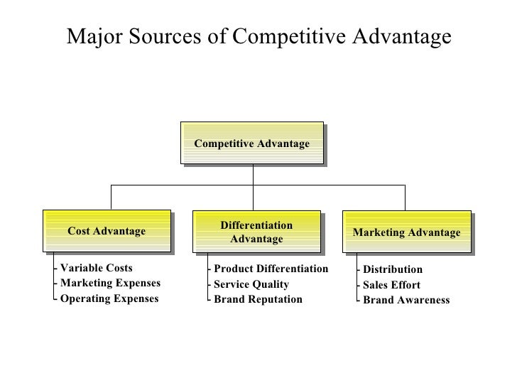 the major advantages of advertising in business The major advantages of advertising are: (1) introduces a new product in the  market, (2) expansion of the market, (3) increased sales, (4) fights.