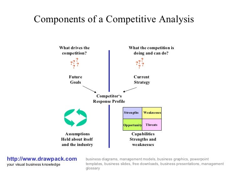 competitive analysis diagramcomponents of a competitive analysis http     drawpack com your visual