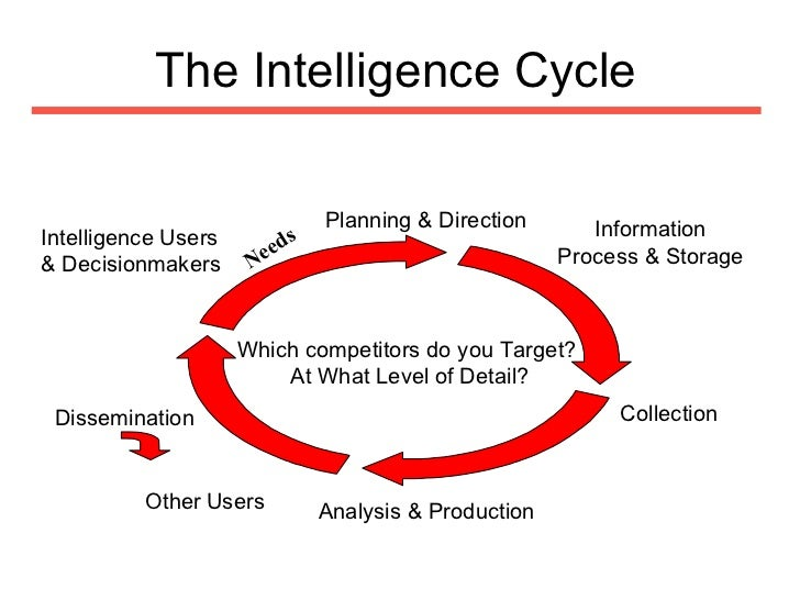 intel strategic analysis Intelligence analysts with the information they need to combat those threats through intelligence analysis collected by field offices and community partners to consolidate comprehensive information into strategic, analytical intelligence products to enhance their teams.