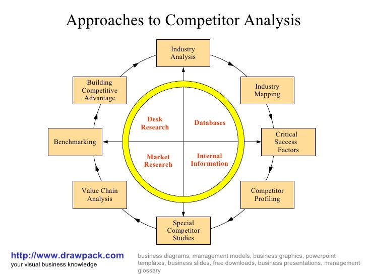 competitor analysis diagramapproaches to competitor analysis http     drawpack com your visual business