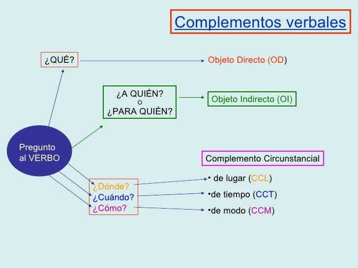 Complementos verbales Objeto Directo (OD ) Objeto Indirecto (OI) Complemento Circunstancial <ul><li>de lugar ( CCL ) </li>...