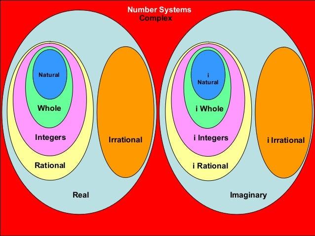 Complex numbers venn diagram wiring diagram the teacher journal idea log 17 growing bulletin boards real number system complex numbers venn diagram ccuart Gallery