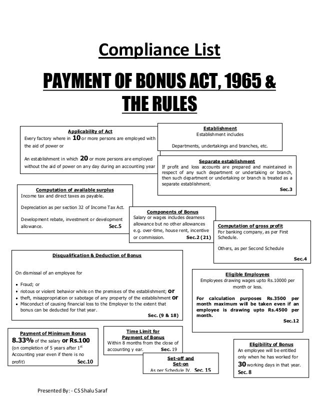 Compliance List PAYMENT OF BONUS ACT, 1965 & THE RULES Establishment Establishment includes  Applicability of Act Every fa...