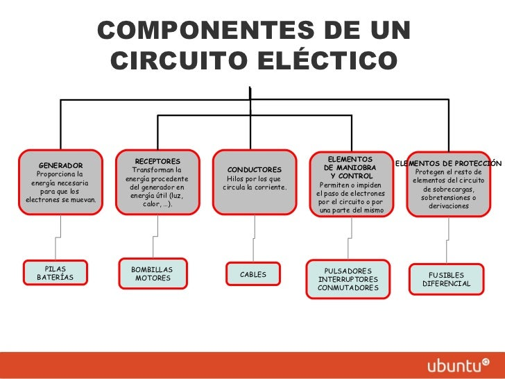 Circuito Y Sus Partes : Componentes de un circuito eléctrico
