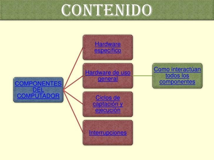 CONTENIDO                  Hardware                  específico                                   Como interactúan        ...