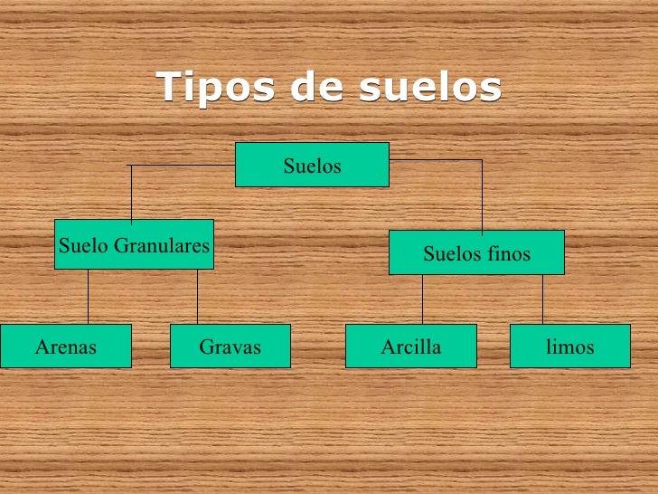 Componentes del suelo - Clases de suelo ...