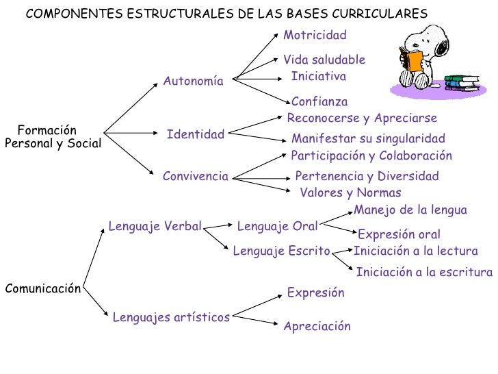 COMPONENTES ESTRUCTURALES DE LAS BASES CURRICULARES<br />Motricidad<br />Vida saludable<br />Iniciativa<br />Autonomía<br ...