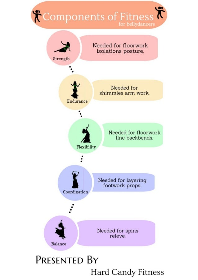 What are the five components of health related fitness