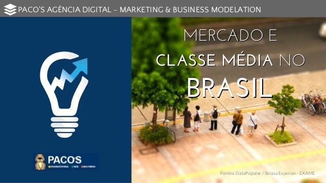 Comportamento da Classe Média no  Brasil - Inst. DataPopular/Serasa Experian - EXAME