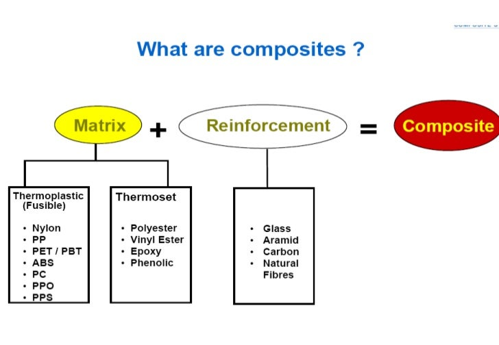 • What makes a material a composite?• Composite materials are formed by combining  two or more materials that have quite d...