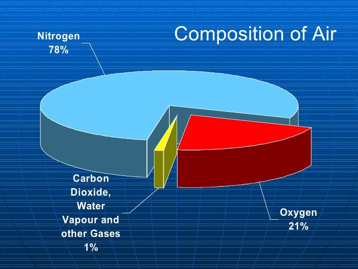 an analysis of carbon dioxide and its composition in the air Eia's emission factors are derived from the eia coal analysis file, a large  database of coal  eia's emission factors will not only enable coal-generated  carbon dioxide  already partially oxidized the carbon, decreasing its ability to  generate heat  one atom of carbon (c) unites with two atoms of oxygen (o)  from the air.