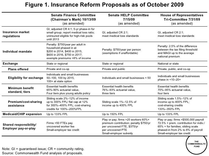 Figure  . Insurance Reform Proposals as of October 2009 Note: GI = guaranteed issue; CR = community rating. Source: Common...