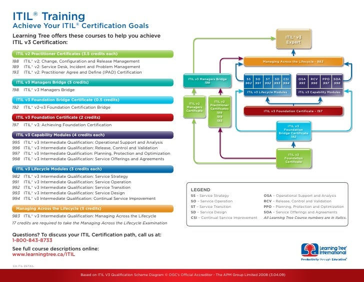 Comprehensive guide to itil certification