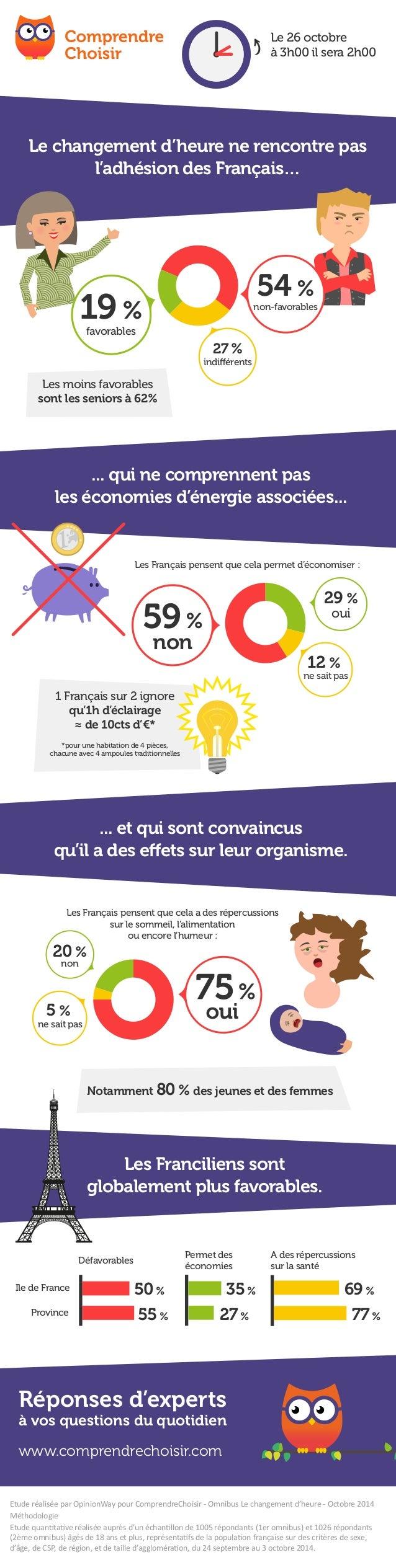 Le 26 octobre  à 3h00 il sera 2h00  Le changement d'heure ne rencontre pas  l'adhésion des Français…  27 %  indiérents  19...