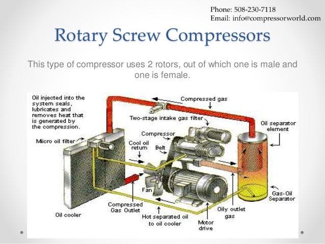 ingersoll rand rotary compressor wiring diagram ingersoll