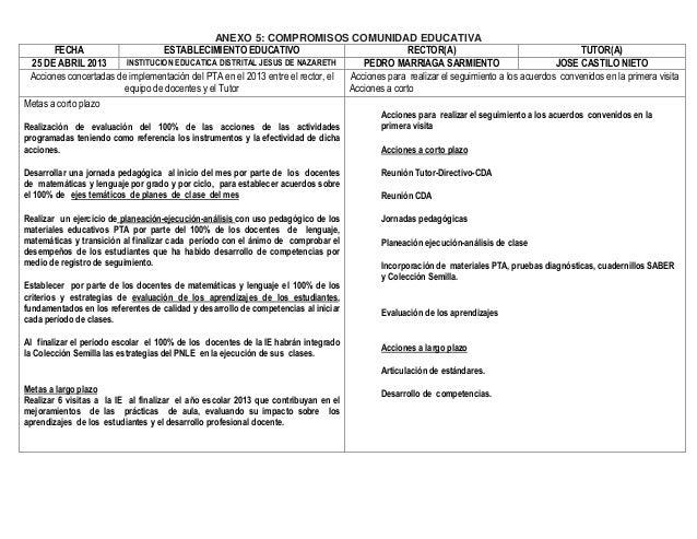 ANEXO 5: COMPROMISOS COMUNIDAD EDUCATIVAFECHA ESTABLECIMIENTO EDUCATIVO RECTOR(A) TUTOR(A)25 DE ABRIL 2013 INSTITUCION EDU...