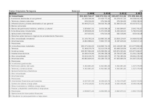 Datos Originales Tarragona Balance 1/5 Activo 2.009 2.010 2.011 2.012 A. Inmovilizado 259.265.716,17 268.572.511,12 285.69...