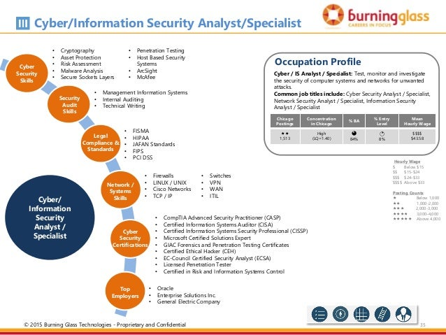 Counterintelligence Threat Analyst  Central Intelligence