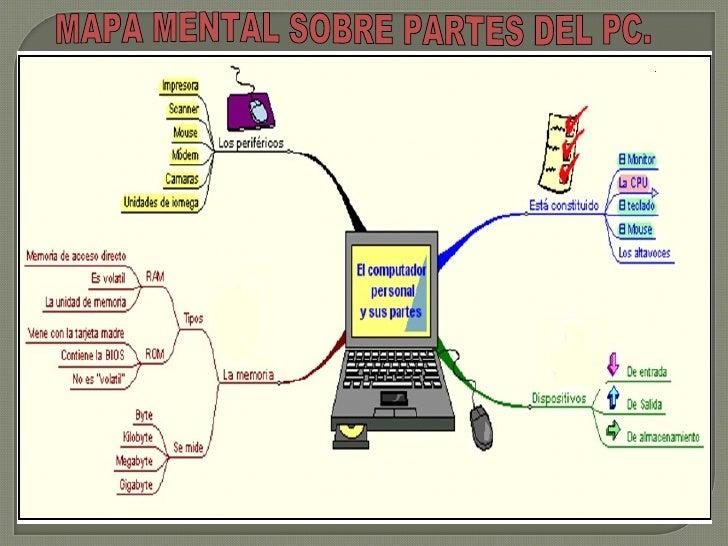 MAPA MENTAL SOBRE PARTES DEL PC.