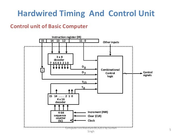 block diagram of hardwired control unit    controlled    computer architecture