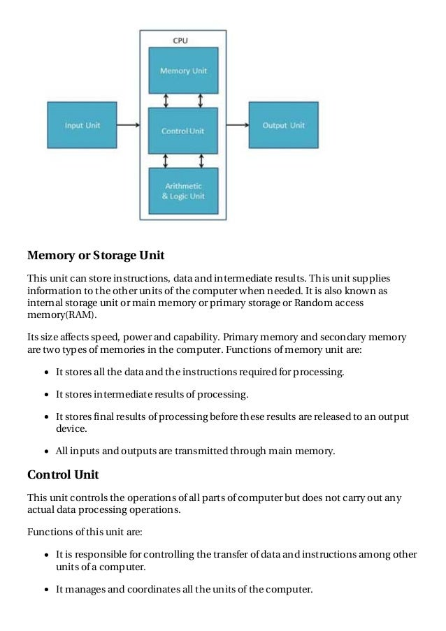 Cpu Storage Unit Memory or Storage Unit This