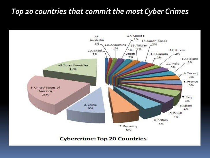 """an overview of the computer crimes in the modern world Another conspicuous portion of cybercrime acts are represented by computer  the world's """"largest consumer cyber crime  crime the european cybercrime centre ."""