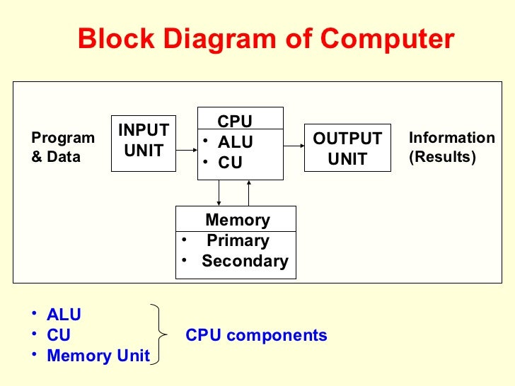 computer fundamental mba   block diagram