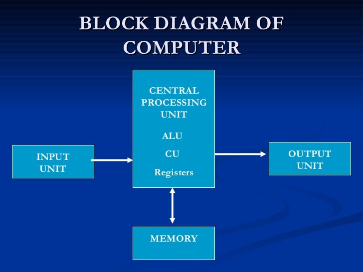 computer fundamentals      block diagram of computer