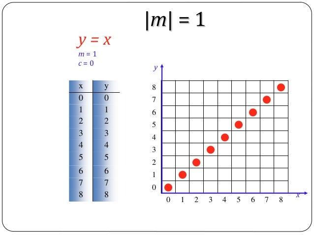 Line Drawing Algorithm C : Computer graphics bresenham s line drawing algorithm