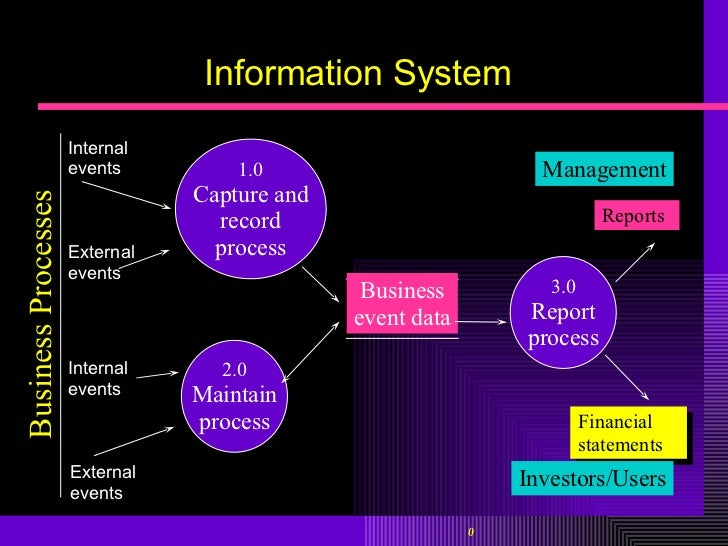 information systems supporting business processes Defines mission/business processes with consideration for information  and the  associated information systems supporting the mission/business processes.